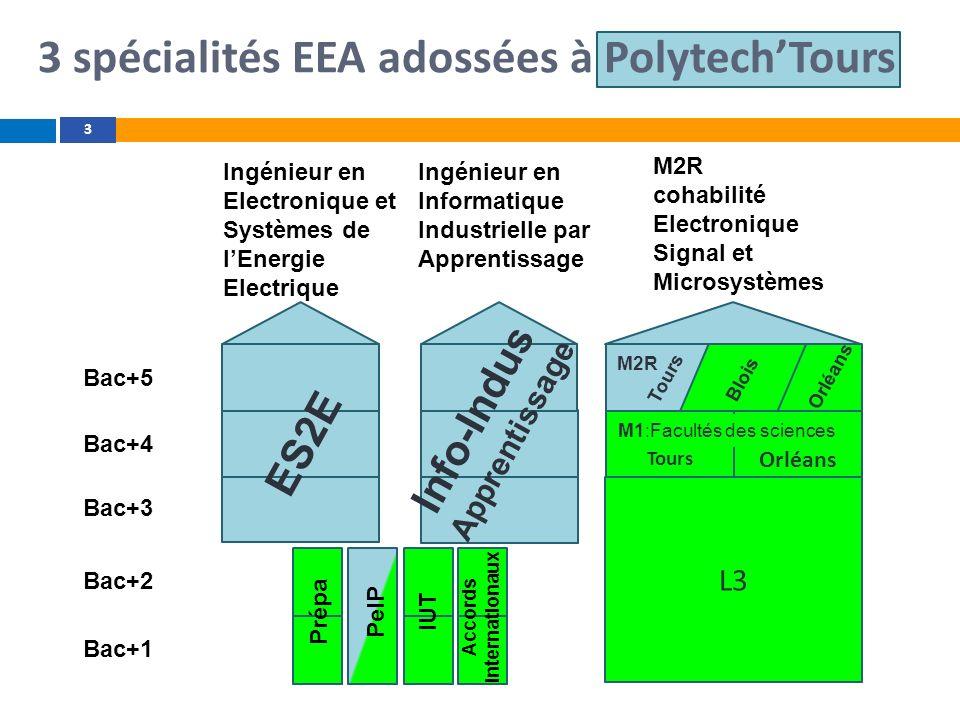 3 spécialités EEA adossées à PolytechTours 3 Orléans Prépa PeIP IUT Accords internationaux Ingénieur en Electronique et Systèmes de lEnergie Electriqu