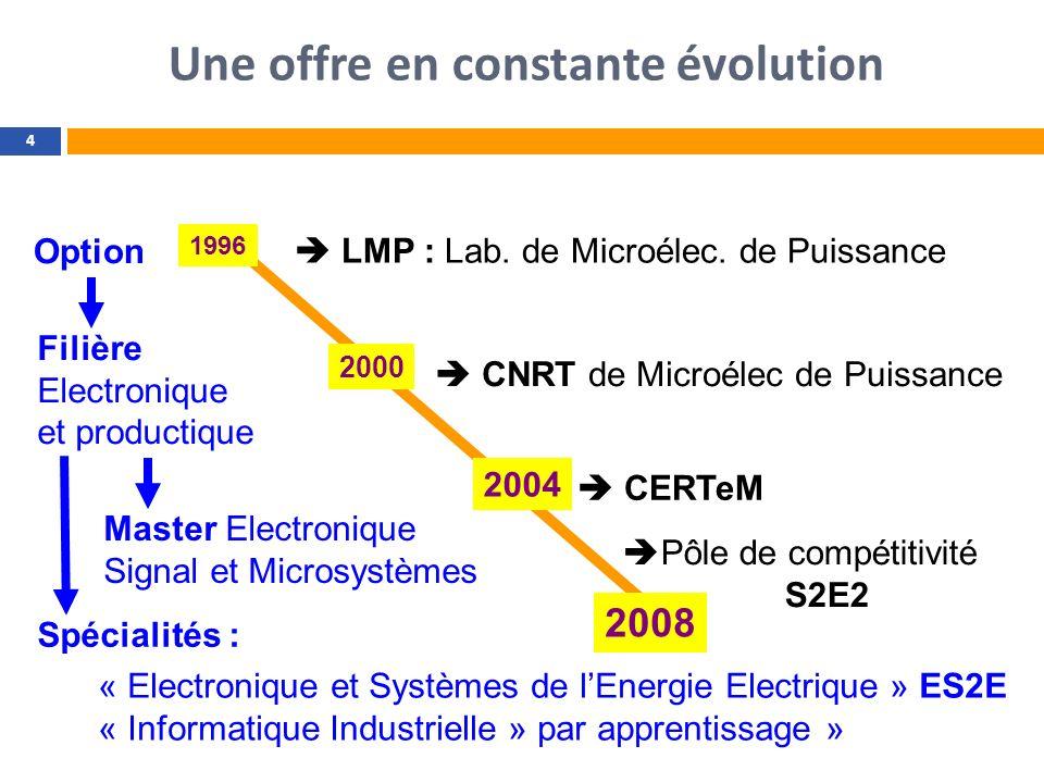 Une offre en constante évolution 4 LMP : Lab. de Microélec. de Puissance Filière Electronique et productique Spécialités : CNRT de Microélec de Puissa