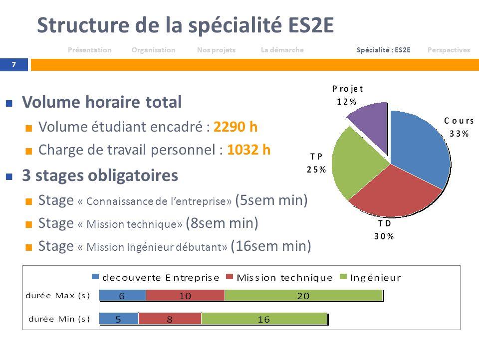 Structure de la spécialité ES2E 7 Volume horaire total Volume étudiant encadré : 2290 h Charge de travail personnel : 1032 h 3 stages obligatoires Sta