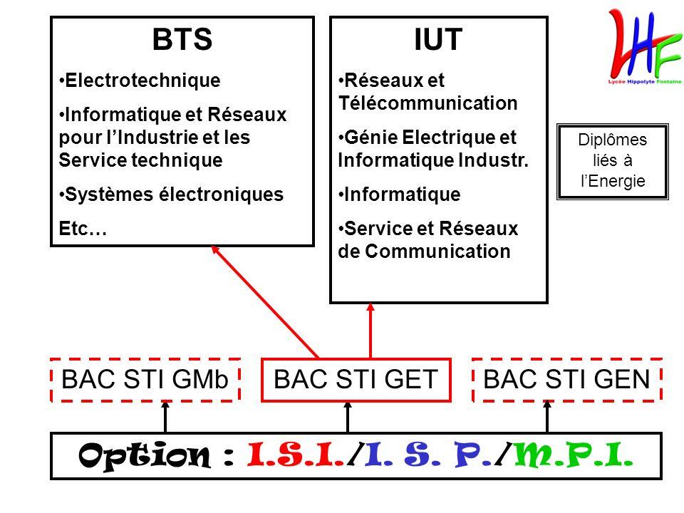 Option : I.S.I./I. S. P./M.P.I. BAC STI GEN BTS Electrotechnique Informatique et Réseaux pour lIndustrie et les Service technique Systèmes électroniqu