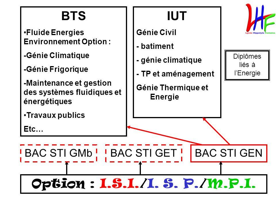 Option : I.S.I./I. S. P./M.P.I. BAC STI GEN BTS Fluide Energies Environnement Option : -Génie Climatique -Génie Frigorique -Maintenance et gestion des