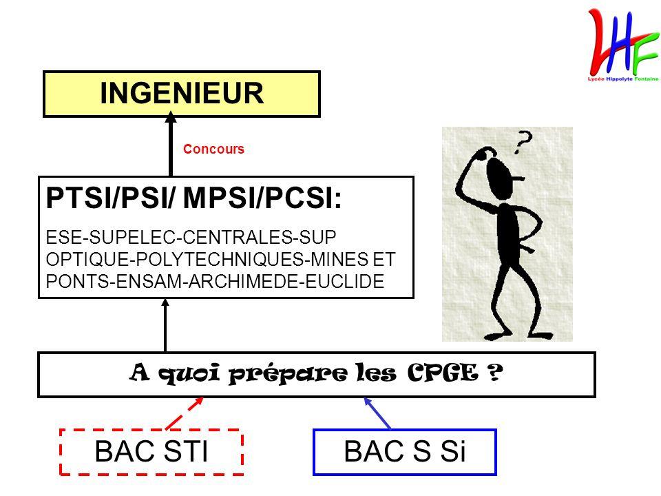 A quoi prépare les CPGE ? BAC STIBAC S Si INGENIEUR Concours PTSI/PSI/ MPSI/PCSI: ESE-SUPELEC-CENTRALES-SUP OPTIQUE-POLYTECHNIQUES-MINES ET PONTS-ENSA