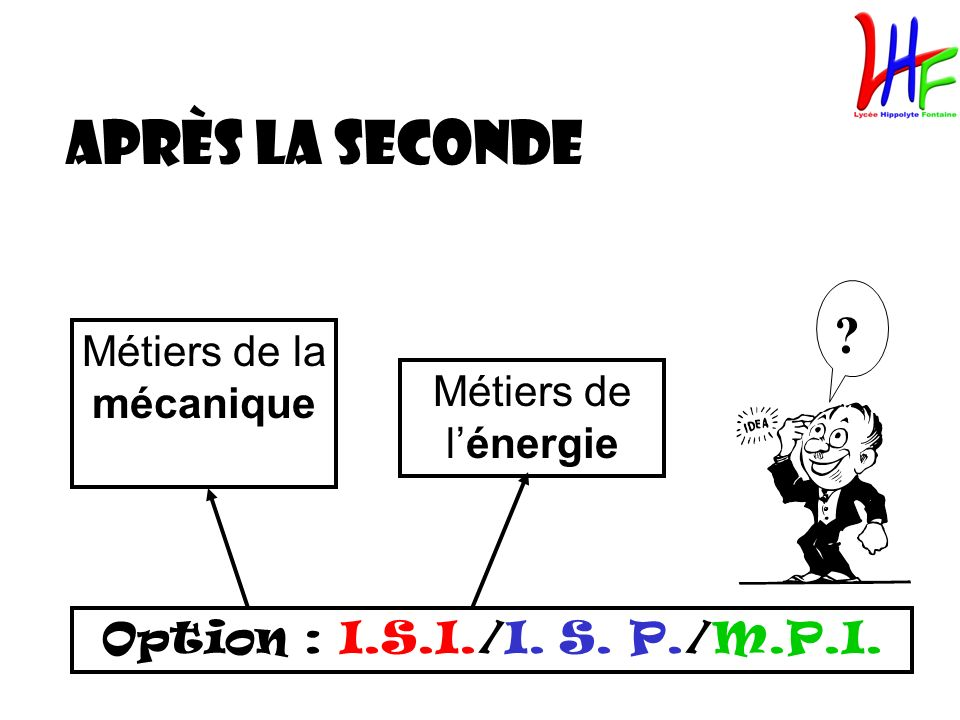 Après la seconde Option : I.S.I./I. S. P./M.P.I. Métiers de la mécanique Métiers de lénergie ?