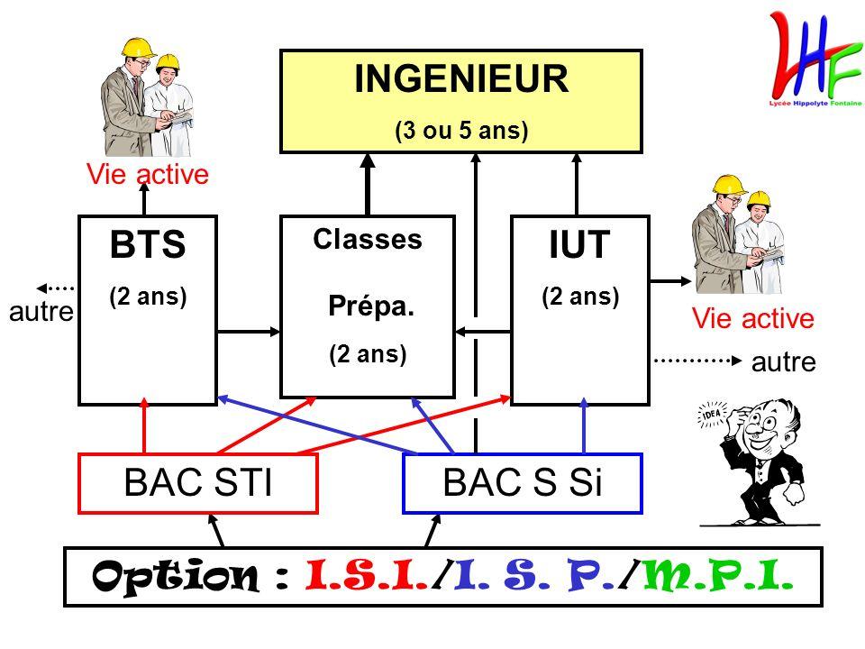 Option : I.S.I./I. S. P./M.P.I. BAC STIBAC S Si BTS (2 ans) Classes Prépa. (2 ans) IUT (2 ans) INGENIEUR (3 ou 5 ans) Vie active autre
