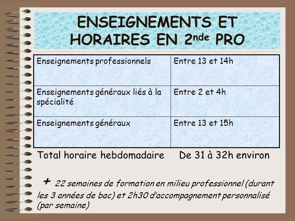La 1 ère année de CAP (Certificat dAptitude Professionnelle) Enseignements généraux (français/math/sciences/ histoire-géo /LV…) dont certains sont appliqués à des activités professionnelles de 14 à 16h Enseignements technologiques et professionnels de 17 à 18h + 12 à 16 semaines de formation en milieu professionnel (sur les 2 années)