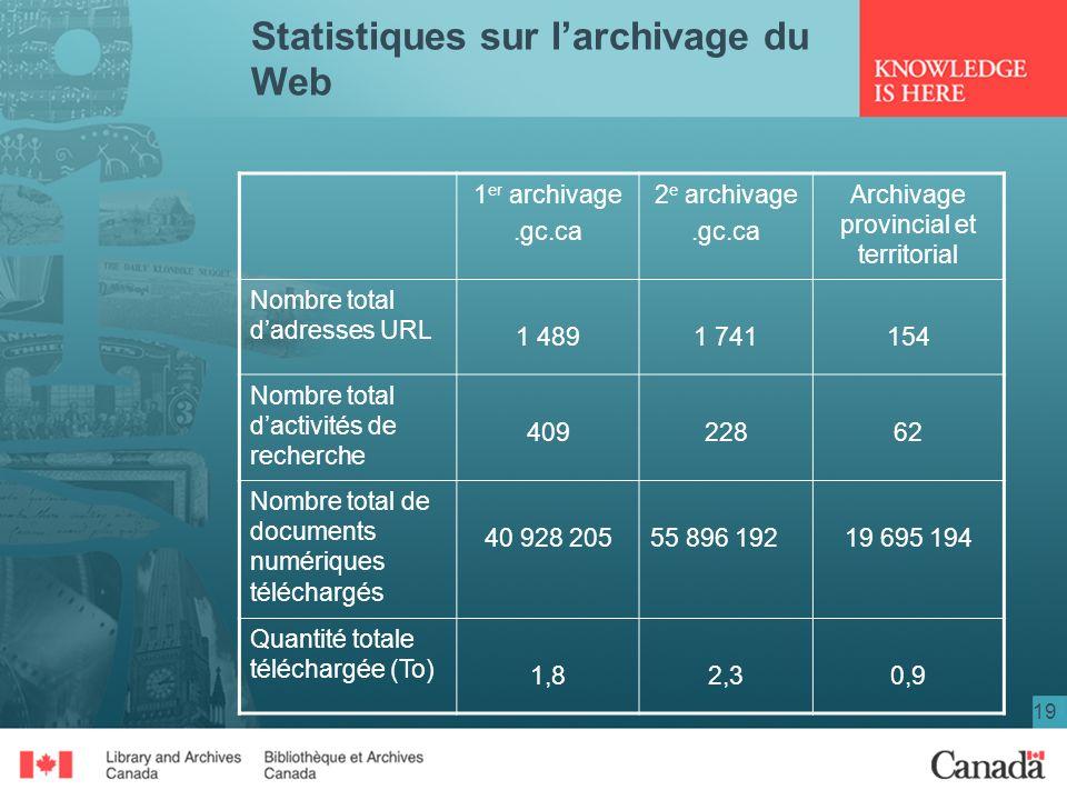 19 Statistiques sur larchivage du Web 1 er archivage.gc.ca 2 e archivage.gc.ca Archivage provincial et territorial Nombre total dadresses URL 1 4891 7