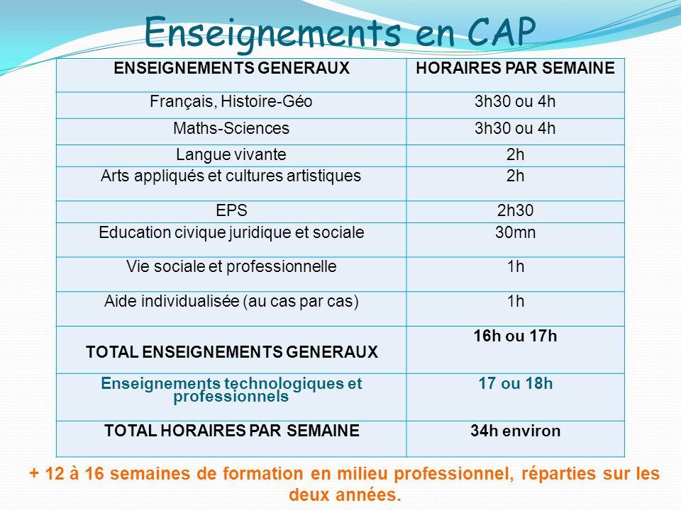 Enseignements en CAP ENSEIGNEMENTS GENERAUXHORAIRES PAR SEMAINE Français, Histoire-Géo3h30 ou 4h Maths-Sciences3h30 ou 4h Langue vivante2h Arts appliq