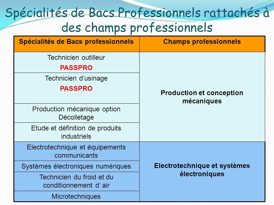 Spécialités de Bacs Professionnels rattachés à des champs professionnels Technicien dusinage PASSPRO Microtechniques Technicien du froid et du conditi