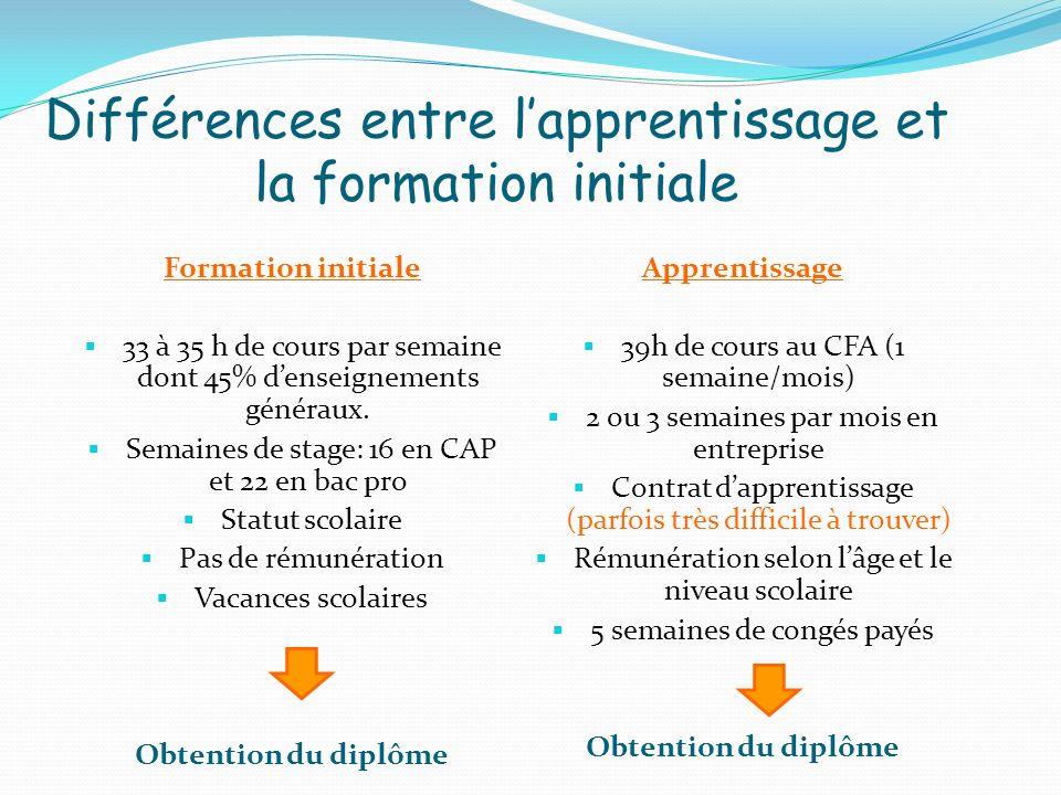Différences entre lapprentissage et la formation initiale Formation initiale 33 à 35 h de cours par semaine dont 45% denseignements généraux. Semaines