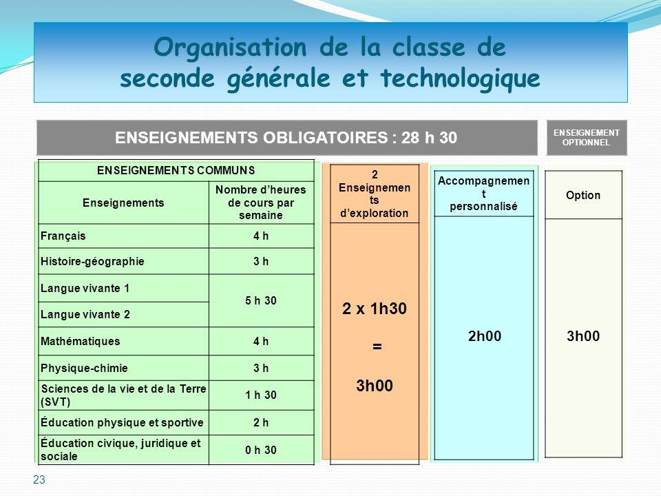 23 Organisation de la classe de seconde générale et technologique ENSEIGNEMENTS OBLIGATOIRES : 28 h 30 ENSEIGNEMENT OPTIONNEL ENSEIGNEMENTS COMMUNS En