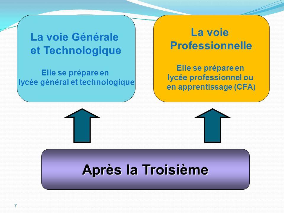 7 Après la Troisième Après la Troisième La voie Générale et Technologique Elle se prépare en lycée général et technologique La voie Professionnelle El