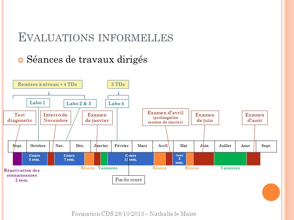 Formation CDS 28/10/2013 – Nathalie le Maire E VALUATIONS INFORMELLES Cours 5 sem.