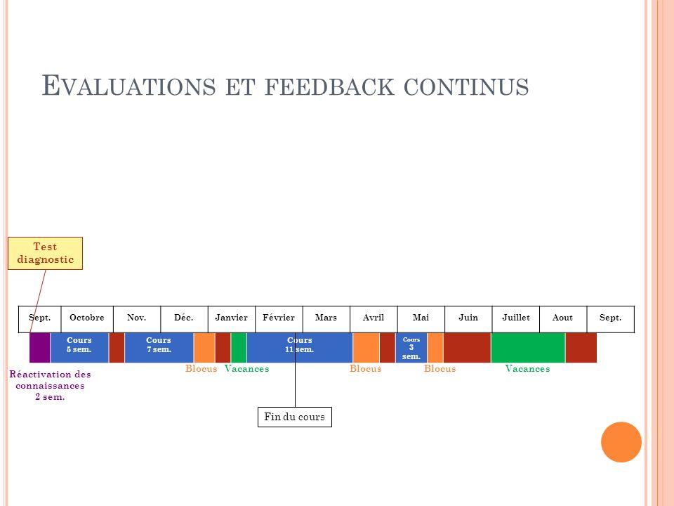 E VALUATIONS ET FEEDBACK CONTINUS Réactivation des connaissances 2 sem. Test diagnostic Cours 5 sem. Cours 7 sem. Cours 11 sem. Cours 3 sem. Fin du co