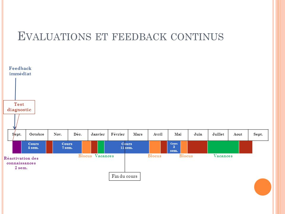 E VALUATIONS ET FEEDBACK CONTINUS Cours 5 sem. Cours 7 sem.