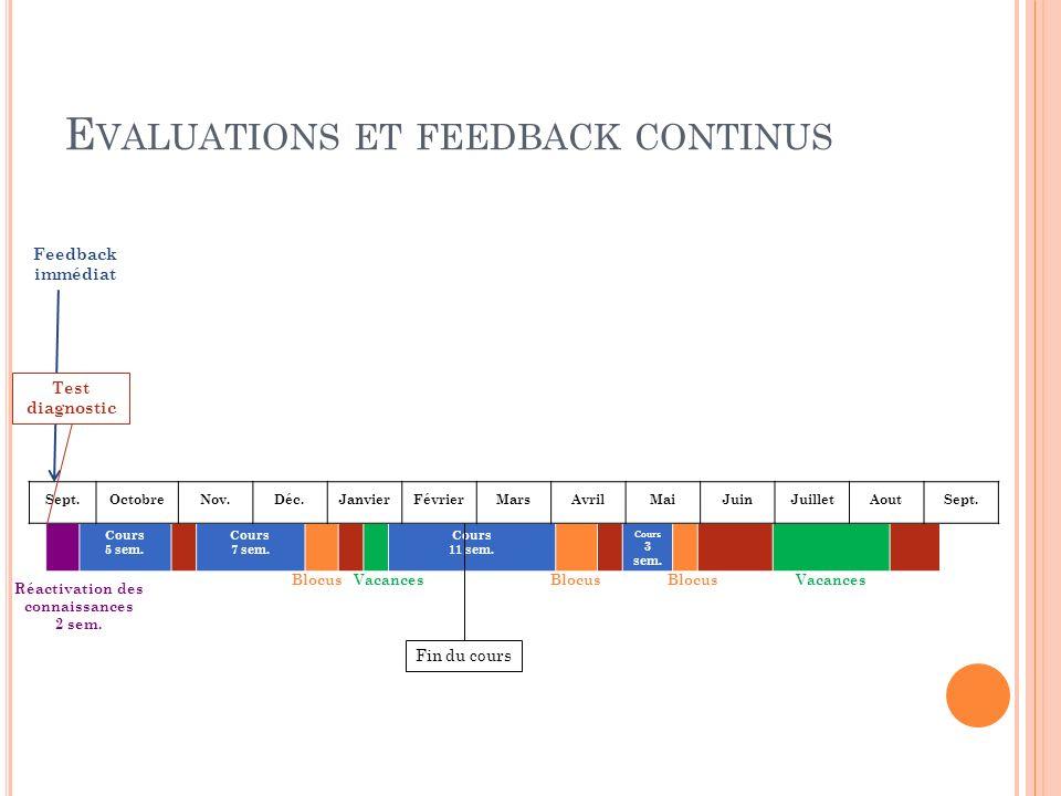 Formation CDS 28/10/2013 – Nathalie le Maire E VALUATIONS ET FEEDBACK CONTINUS Test diagnostic Après le test : 6 h de remise à niveau (matière du secondaire uniquement) Possibilité de refaire le test en ligne Feedback immédiat (en ligne) Possibilité den discuter avec un assistant sur demande