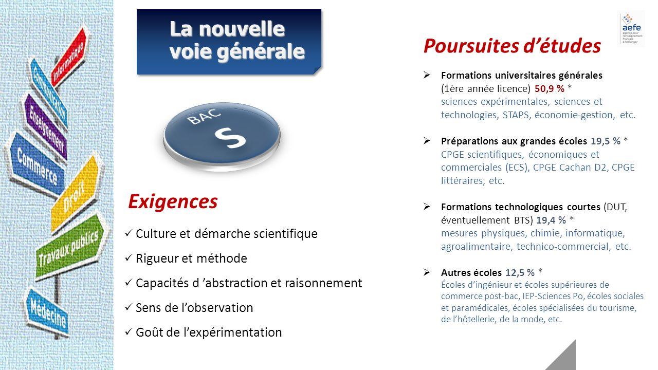 Formations universitaires générales (1ère année licence) 50,9 % * sciences expérimentales, sciences et technologies, STAPS, économie-gestion, etc.