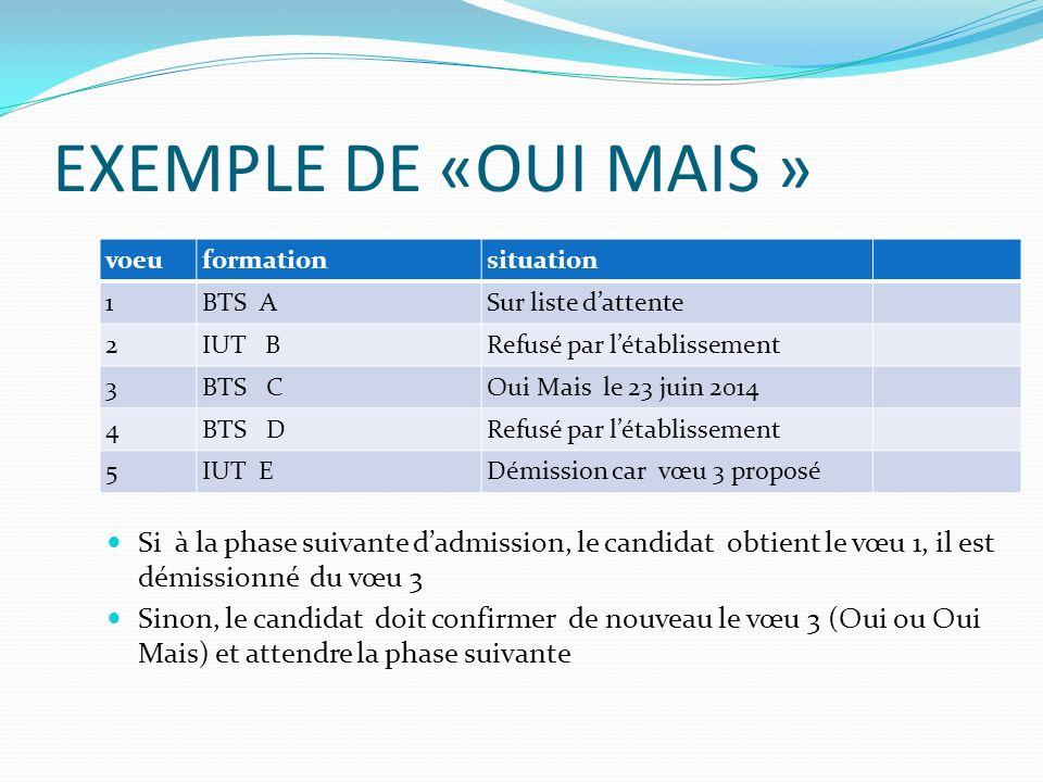 EXEMPLE DE «OUI MAIS » voeuformationsituation 1BTS ASur liste dattente 2IUT BRefusé par létablissement 3BTS COui Mais le 23 juin 2014 4BTS DRefusé par létablissement 5IUT EDémission car vœu 3 proposé Si à la phase suivante dadmission, le candidat obtient le vœu 1, il est démissionné du vœu 3 Sinon, le candidat doit confirmer de nouveau le vœu 3 (Oui ou Oui Mais) et attendre la phase suivante