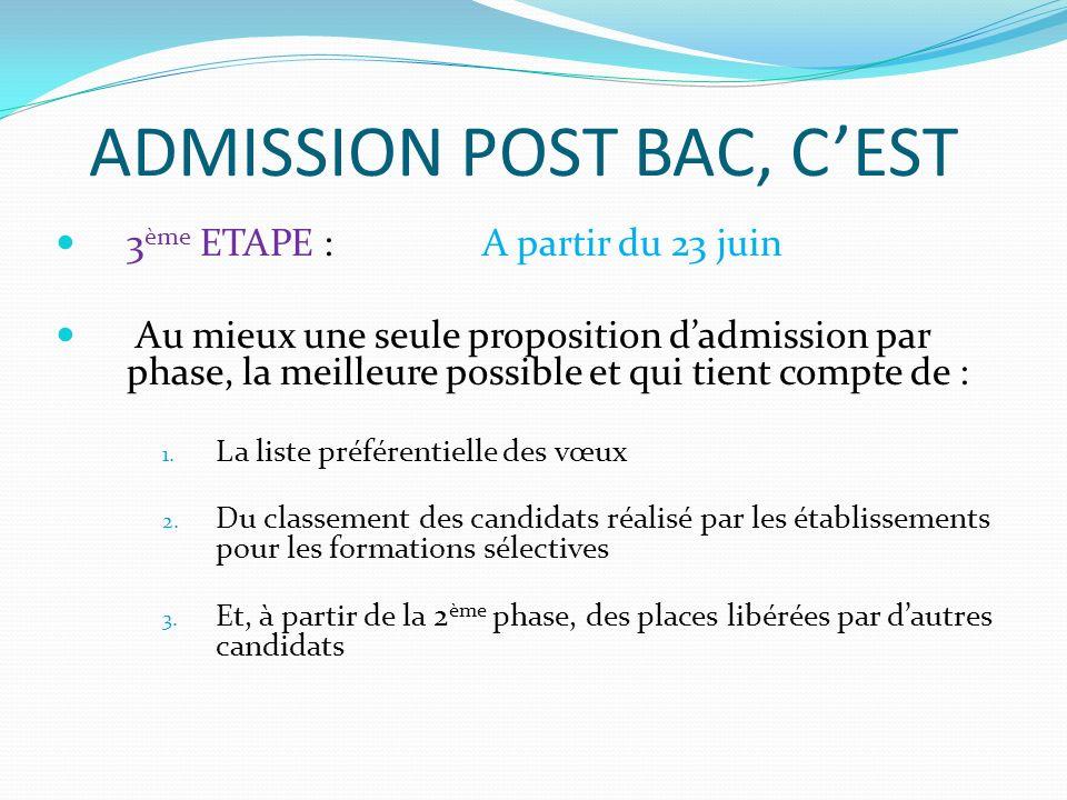 ADMISSION POST BAC, CEST 3 ème ETAPE : A partir du 23 juin Au mieux une seule proposition dadmission par phase, la meilleure possible et qui tient compte de : 1.