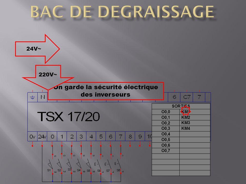 SORTIES O0,0 KM1 O0,1 KM2 O0,2 KM3 O0,3 KM4 O0,4 O0,5 O0,6 O0,7 On garde la sécurité électrique des inverseurs 24V~ 220V~