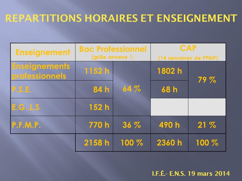 REPARTITIONS HORAIRES ET ENSEIGNEMENT I.F.É.- E.N.S.