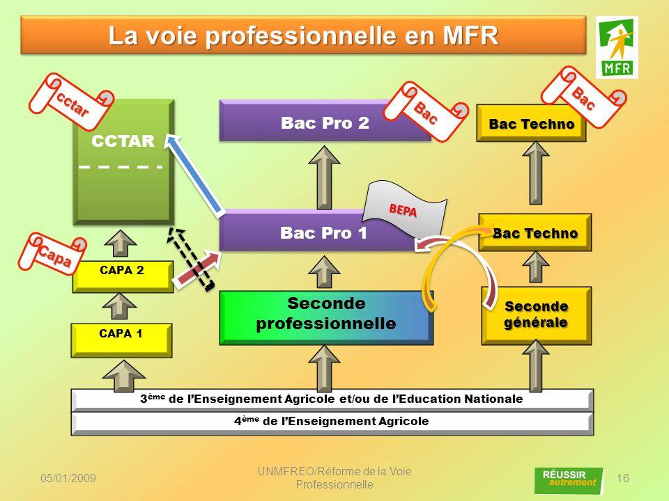 UNMFREO/Réforme de la Voie Professionnelle 16 3 ème de lEnseignement Agricole et/ou de lEducation Nationale Seconde générale Seconde professionnelle C