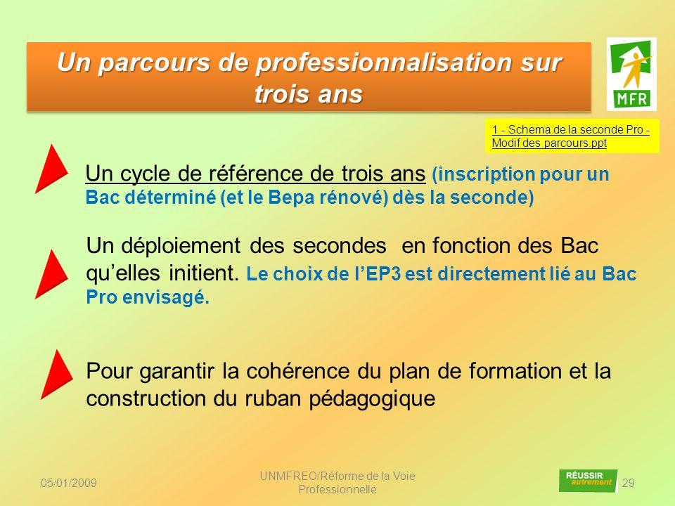 05/01/2009 UNMFREO/Réforme de la Voie Professionnelle 29 Un parcours de professionnalisation sur trois ans Un cycle de référence de trois ans (inscrip