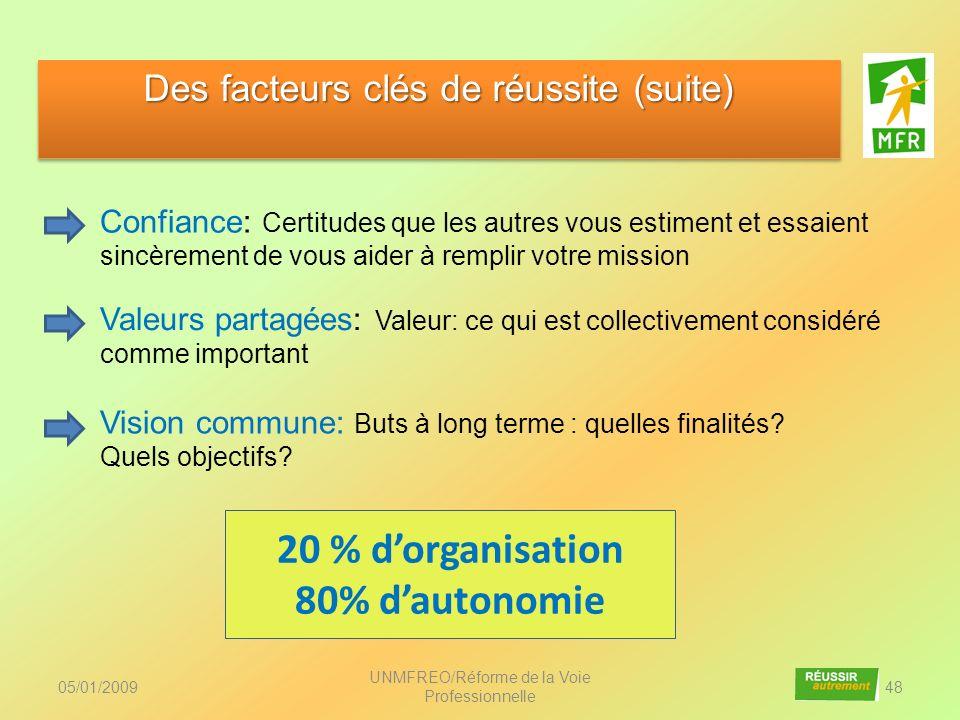 05/01/2009 UNMFREO/Réforme de la Voie Professionnelle 48 Des facteurs clés de réussite (suite) Confiance: Certitudes que les autres vous estiment et e
