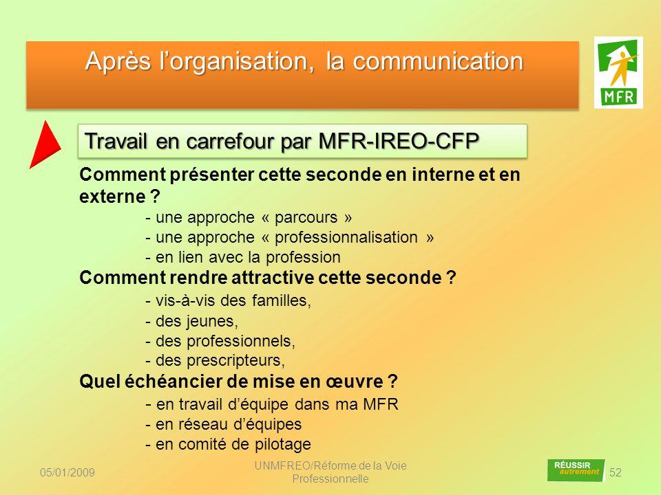 05/01/2009 UNMFREO/Réforme de la Voie Professionnelle 52 Travail en carrefour par MFR-IREO-CFP Après lorganisation, la communication Après lorganisati