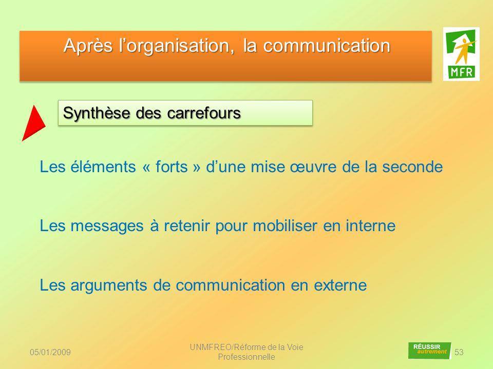 05/01/2009 UNMFREO/Réforme de la Voie Professionnelle 53 Synthèse des carrefours Après lorganisation, la communication Après lorganisation, la communi