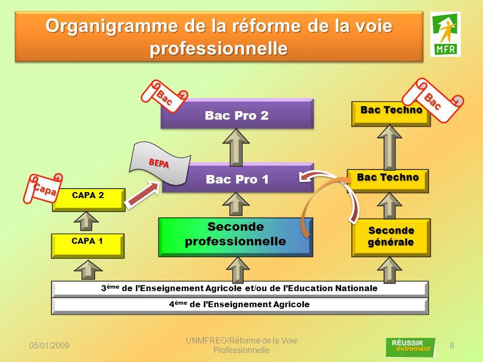 05/01/2009 UNMFREO/Réforme de la Voie Professionnelle 29 Un parcours de professionnalisation sur trois ans Un cycle de référence de trois ans (inscription pour un Bac déterminé (et le Bepa rénové) dès la seconde) Un déploiement des secondes en fonction des Bac quelles initient.