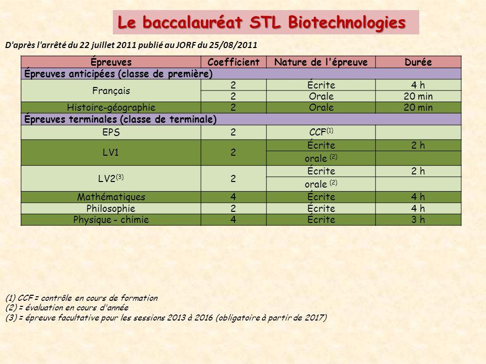 Le baccalauréat STL Biotechnologies D après l arrêté du 22 juillet 2011 publié au JORF du 25/08/2011 ÉpreuvesCoefficientNature de l épreuveDurée Épreuves anticipées (classe de première) Français 2Écrite4 h 2Orale20 min Histoire-géographie2Orale20 min Épreuves terminales (classe de terminale) EPS2CCF (1) LV12 Écrite2 h orale (2) LV2 (3) 2 Écrite2 h orale (2) Mathématiques4Écrite4 h Philosophie2Écrite4 h Physique - chimie4Écrite3 h (1) CCF = contrôle en cours de formation (2) = évaluation en cours d année (3) = épreuve facultative pour les sessions 2013 à 2016 (obligatoire à partir de 2017)