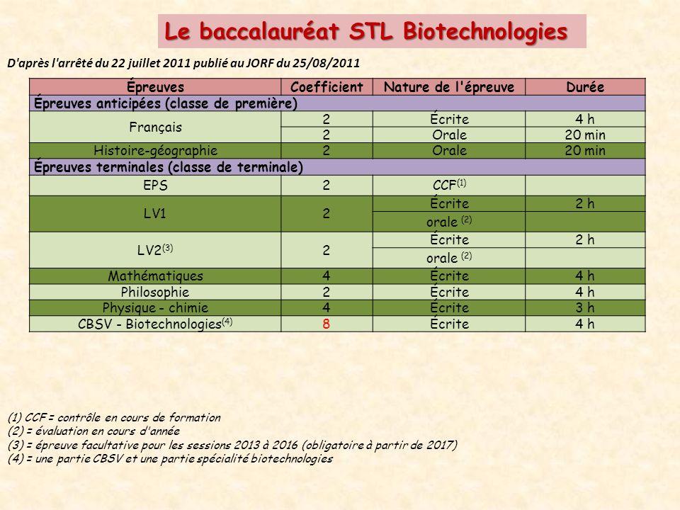 Le baccalauréat STL Biotechnologies D après l arrêté du 22 juillet 2011 publié au JORF du 25/08/2011 ÉpreuvesCoefficientNature de l épreuveDurée Épreuves anticipées (classe de première) Français 2Écrite4 h 2Orale20 min Histoire-géographie2Orale20 min Épreuves terminales (classe de terminale) EPS2CCF (1) LV12 Écrite2 h orale (2) LV2 (3) 2 Écrite2 h orale (2) Mathématiques4Écrite4 h Philosophie2Écrite4 h Physique - chimie4Écrite3 h CBSV - Biotechnologies (4) 8Écrite4 h (1) CCF = contrôle en cours de formation (2) = évaluation en cours d année (3) = épreuve facultative pour les sessions 2013 à 2016 (obligatoire à partir de 2017) (4) = une partie CBSV et une partie spécialité biotechnologies