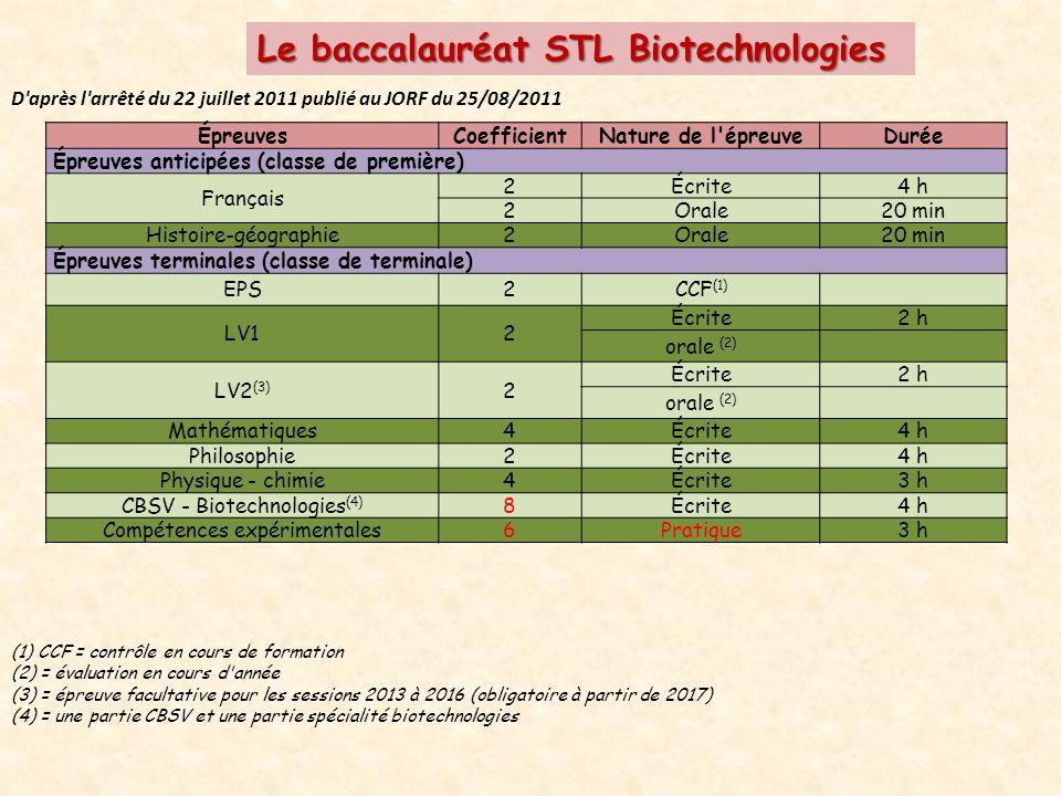 Le baccalauréat STL Biotechnologies D après l arrêté du 22 juillet 2011 publié au JORF du 25/08/2011 ÉpreuvesCoefficientNature de l épreuveDurée Épreuves anticipées (classe de première) Français 2Écrite4 h 2Orale20 min Histoire-géographie2Orale20 min Épreuves terminales (classe de terminale) EPS2CCF (1) LV12 Écrite2 h orale (2) LV2 (3) 2 Écrite2 h orale (2) Mathématiques4Écrite4 h Philosophie2Écrite4 h Physique - chimie4Écrite3 h CBSV - Biotechnologies (4) 8Écrite4 h Compétences expérimentales6Pratique3 h (1) CCF = contrôle en cours de formation (2) = évaluation en cours d année (3) = épreuve facultative pour les sessions 2013 à 2016 (obligatoire à partir de 2017) (4) = une partie CBSV et une partie spécialité biotechnologies