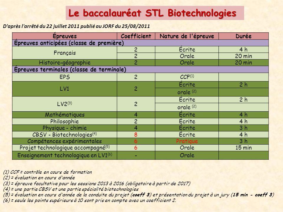 Le baccalauréat STL Biotechnologies D après l arrêté du 22 juillet 2011 publié au JORF du 25/08/2011 ÉpreuvesCoefficientNature de l épreuveDurée Épreuves anticipées (classe de première) Français 2Écrite4 h 2Orale20 min Histoire-géographie2Orale20 min Épreuves terminales (classe de terminale) EPS2CCF (1) LV12 Écrite2 h orale (2) LV2 (3) 2 Écrite2 h orale (2) Mathématiques4Écrite4 h Philosophie2Écrite4 h Physique - chimie4Écrite3 h CBSV - Biotechnologies (4) 8Écrite4 h Compétences expérimentales6Pratique3 h Projet technologique accompagné (5) 6Orale15 min Enseignement technologique en LV1 (6) -Orale (1) CCF = contrôle en cours de formation (2) = évaluation en cours d année (3) = épreuve facultative pour les sessions 2013 à 2016 (obligatoire à partir de 2017) (4) = une partie CBSV et une partie spécialité biotechnologies (5) = évaluation en cours d année de la conduite du projet (coeff 3) et présentation du projet à un jury (15 min - coeff 3) (6) = seuls les points supérieurs à 10 sont pris en compte avec un coefficient 2.