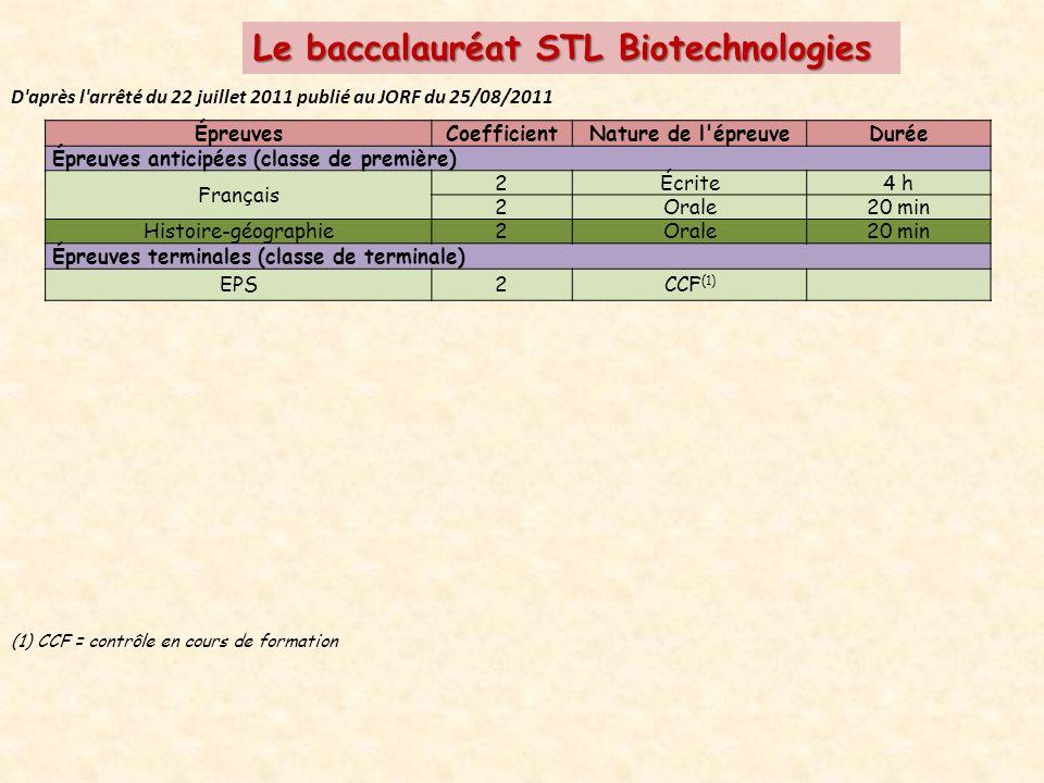 Le baccalauréat STL Biotechnologies D après l arrêté du 22 juillet 2011 publié au JORF du 25/08/2011 ÉpreuvesCoefficientNature de l épreuveDurée Épreuves anticipées (classe de première) Français 2Écrite4 h 2Orale20 min Histoire-géographie2Orale20 min Épreuves terminales (classe de terminale) EPS2CCF (1) (1)CCF = contrôle en cours de formation