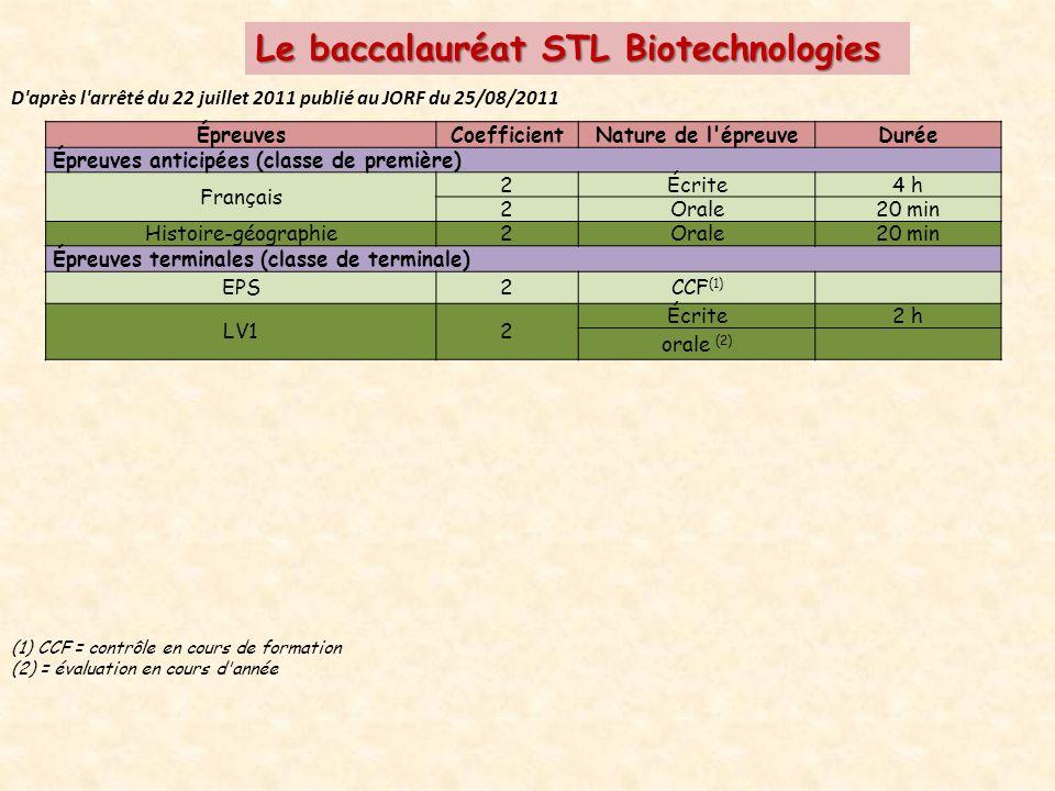 Le baccalauréat STL Biotechnologies D après l arrêté du 22 juillet 2011 publié au JORF du 25/08/2011 ÉpreuvesCoefficientNature de l épreuveDurée Épreuves anticipées (classe de première) Français 2Écrite4 h 2Orale20 min Histoire-géographie2Orale20 min Épreuves terminales (classe de terminale) EPS2CCF (1) LV12 Écrite2 h orale (2) (1) CCF = contrôle en cours de formation (2) = évaluation en cours d année