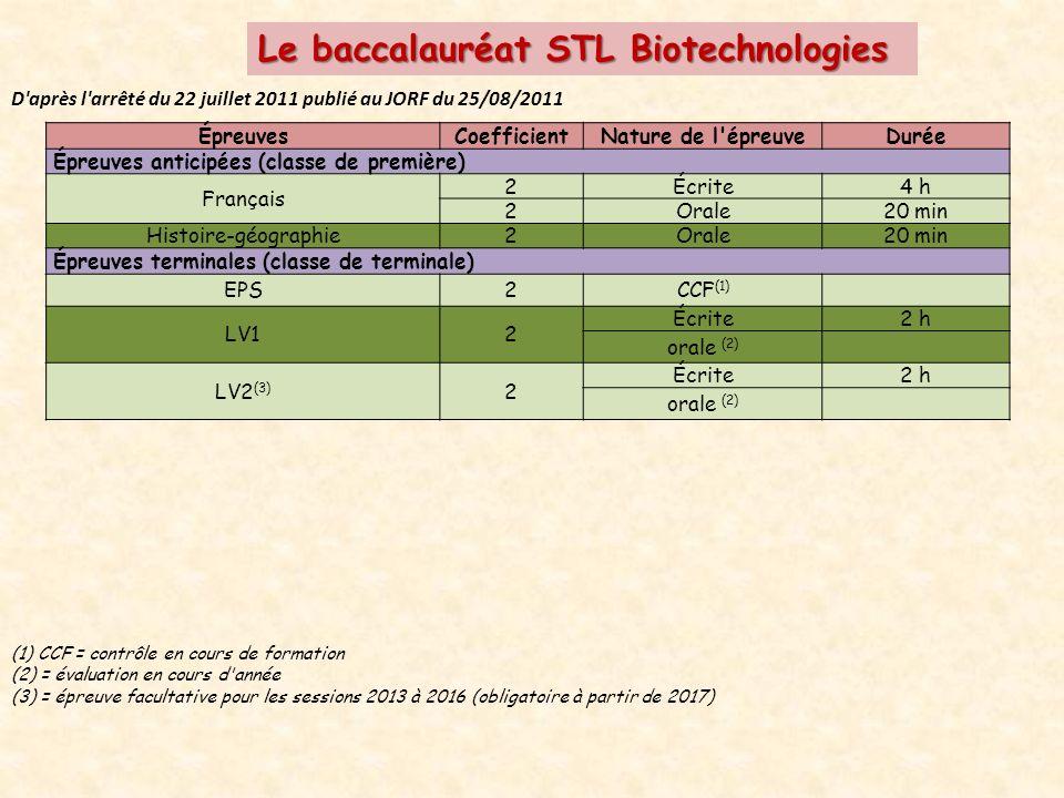 Le baccalauréat STL Biotechnologies D après l arrêté du 22 juillet 2011 publié au JORF du 25/08/2011 ÉpreuvesCoefficientNature de l épreuveDurée Épreuves anticipées (classe de première) Français 2Écrite4 h 2Orale20 min Histoire-géographie2Orale20 min Épreuves terminales (classe de terminale) EPS2CCF (1) LV12 Écrite2 h orale (2) LV2 (3) 2 Écrite2 h orale (2) (1) CCF = contrôle en cours de formation (2) = évaluation en cours d année (3) = épreuve facultative pour les sessions 2013 à 2016 (obligatoire à partir de 2017)