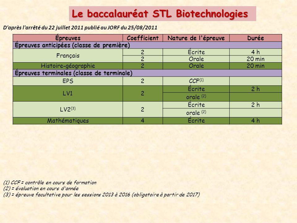 Le baccalauréat STL Biotechnologies D après l arrêté du 22 juillet 2011 publié au JORF du 25/08/2011 ÉpreuvesCoefficientNature de l épreuveDurée Épreuves anticipées (classe de première) Français 2Écrite4 h 2Orale20 min Histoire-géographie2Orale20 min Épreuves terminales (classe de terminale) EPS2CCF (1) LV12 Écrite2 h orale (2) LV2 (3) 2 Écrite2 h orale (2) Mathématiques4Écrite4 h (1) CCF = contrôle en cours de formation (2) = évaluation en cours d année (3) = épreuve facultative pour les sessions 2013 à 2016 (obligatoire à partir de 2017)