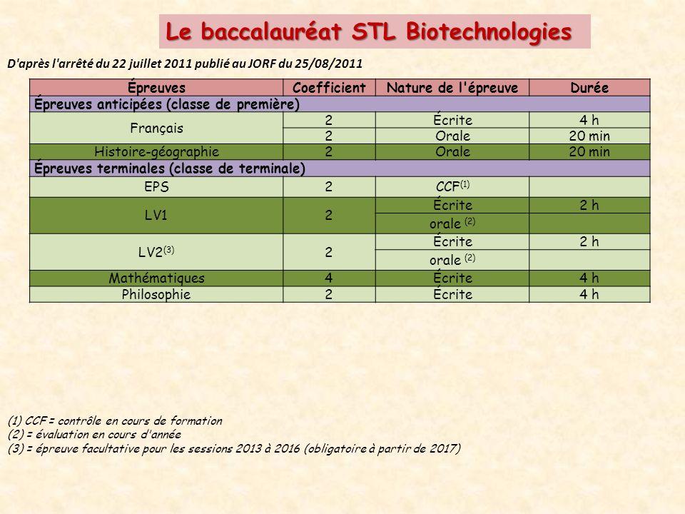 Le baccalauréat STL Biotechnologies D après l arrêté du 22 juillet 2011 publié au JORF du 25/08/2011 ÉpreuvesCoefficientNature de l épreuveDurée Épreuves anticipées (classe de première) Français 2Écrite4 h 2Orale20 min Histoire-géographie2Orale20 min Épreuves terminales (classe de terminale) EPS2CCF (1) LV12 Écrite2 h orale (2) LV2 (3) 2 Écrite2 h orale (2) Mathématiques4Écrite4 h Philosophie2Écrite4 h (1) CCF = contrôle en cours de formation (2) = évaluation en cours d année (3) = épreuve facultative pour les sessions 2013 à 2016 (obligatoire à partir de 2017)
