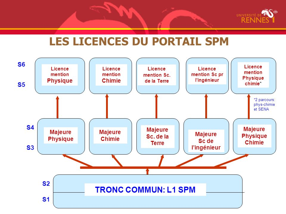 S1 Majeure Physique Licence mention Physique Majeure Chimie Majeure Sc.