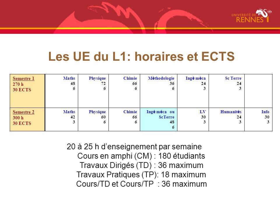 Un exemple demploi du temps Présentiel ~ 24h/semaine/ Travail personnel ~ 20h/semaine