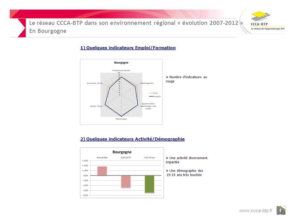 www.ccca-btp.fr1010 Le réseau CCCA-BTP dans son environnement régional « évolution 2007-2012 » En Bourgogne