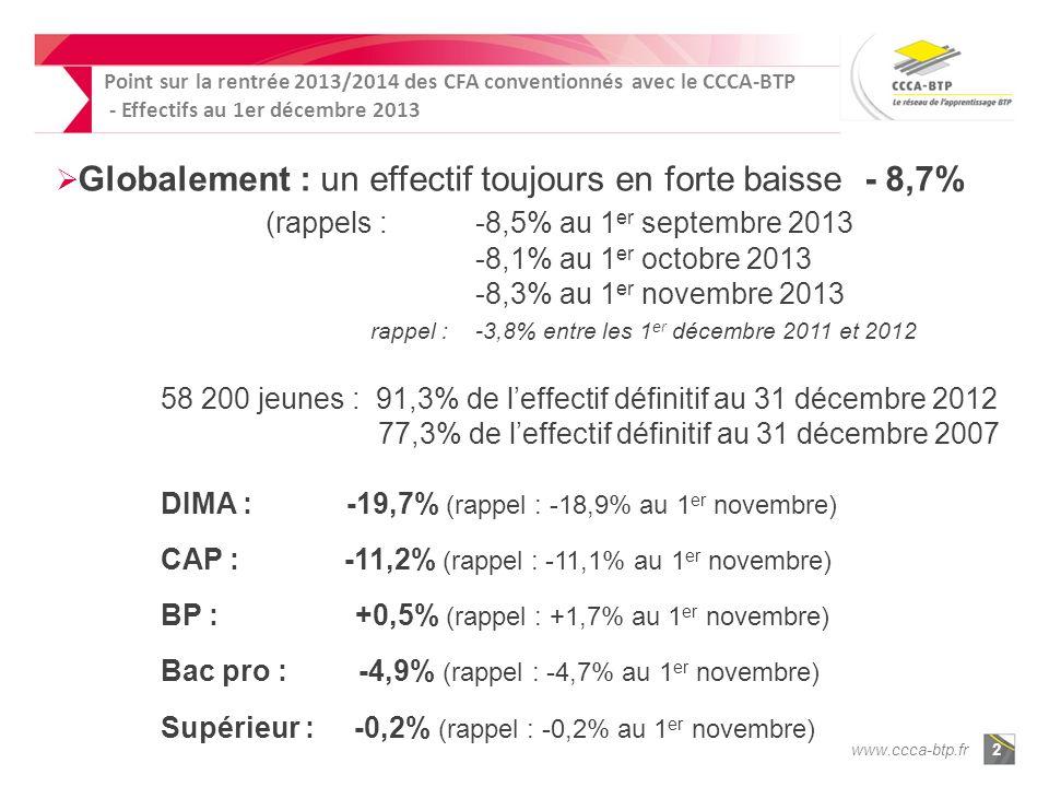 www.ccca-btp.fr2 Globalement : un effectif toujours en forte baisse - 8,7% (rappels : -8,5% au 1 er septembre 2013 -8,1% au 1 er octobre 2013 -8,3% au 1 er novembre 2013 rappel :-3,8% entre les 1 er décembre 2011 et 2012 58 200 jeunes : 91,3% de leffectif définitif au 31 décembre 2012 77,3% de leffectif définitif au 31 décembre 2007 DIMA : -19,7% (rappel : -18,9% au 1 er novembre) CAP : -11,2% (rappel : -11,1% au 1 er novembre) BP : +0,5% (rappel : +1,7% au 1 er novembre) Bac pro : -4,9% (rappel : -4,7% au 1 er novembre) Supérieur : -0,2% (rappel : -0,2% au 1 er novembre) Point sur la rentrée 2013/2014 des CFA conventionnés avec le CCCA-BTP - Effectifs au 1er décembre 2013