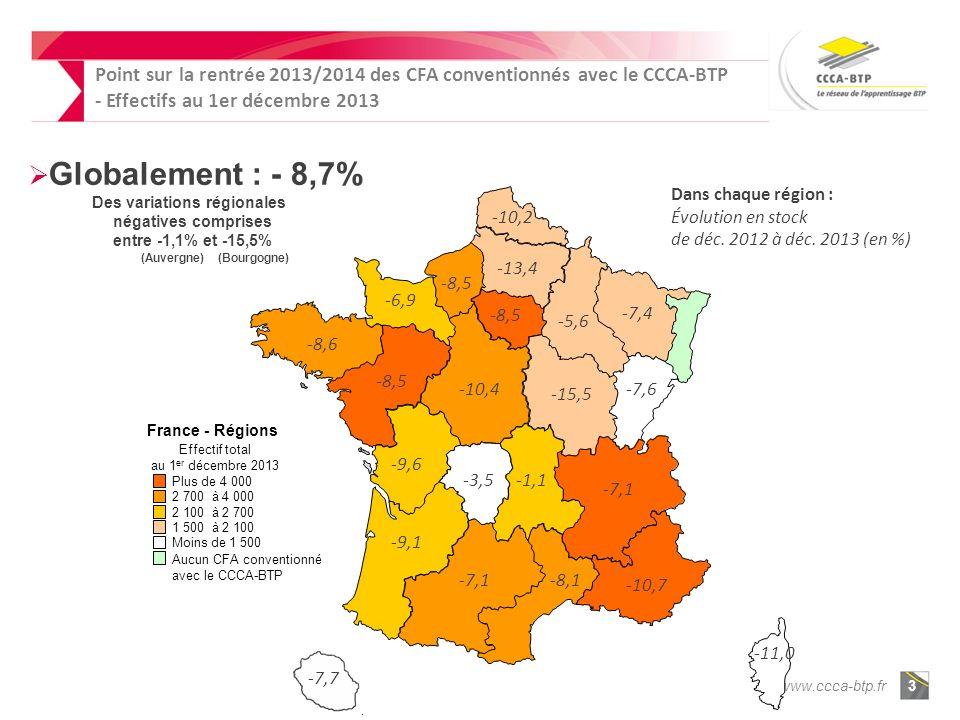 www.ccca-btp.fr3 France - Régions Effectif total au 1 er décembre 2013 2 700 à4 000 2 100 à2 700 1 500 à2 100 Moins de 1 500 Plus de 4 000 Aucun CFA conventionné avec le CCCA-BTP -9,1 -1,1 -8,6 -10,4 -5,6 -11,0 -8,5 -3,5 -7,4 -10,2 -6,9 -8,5 -13,4 -9,6 -10,7 -7,1 Dans chaque région : Évolution en stock de déc.