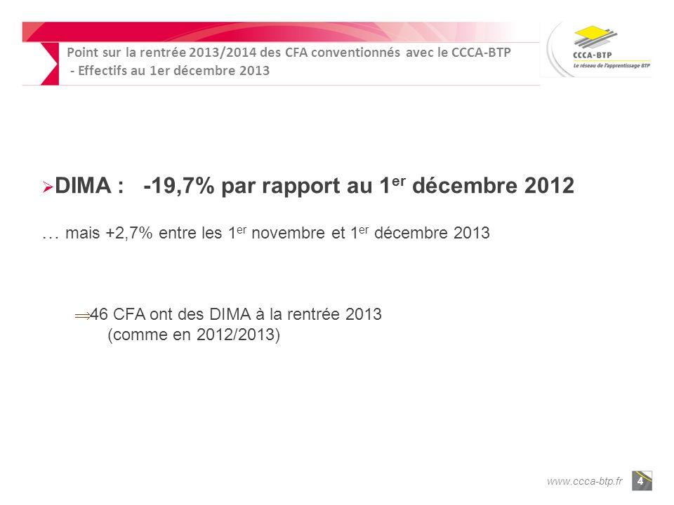 www.ccca-btp.fr4 DIMA : -19,7% par rapport au 1 er décembre 2012 … mais +2,7% entre les 1 er novembre et 1 er décembre 2013 46 CFA ont des DIMA à la r
