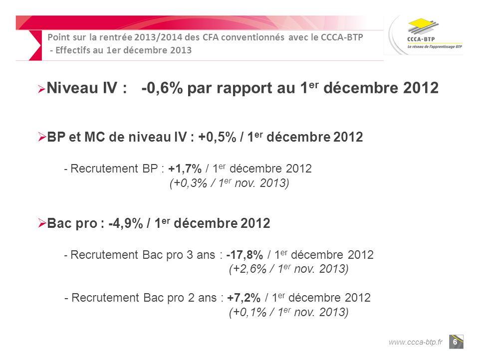 www.ccca-btp.fr6 Niveau IV : -0,6% par rapport au 1 er décembre 2012 BP et MC de niveau IV : +0,5% / 1 er décembre 2012 - Recrutement BP : +1,7% / 1 er décembre 2012 (+0,3% / 1 er nov.