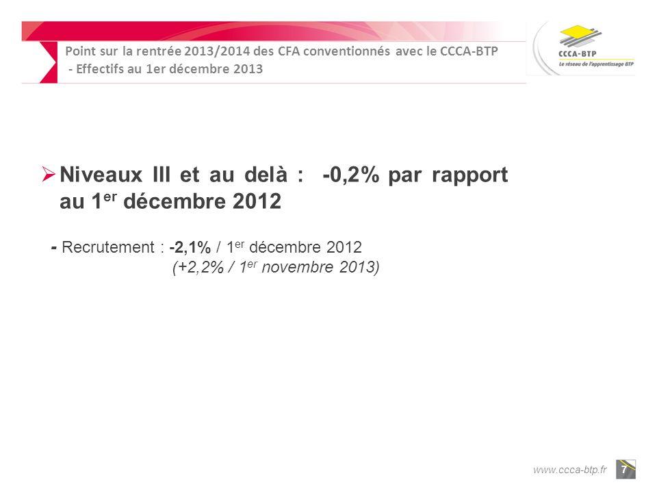 www.ccca-btp.fr7 Niveaux III et au delà : -0,2% par rapport au 1 er décembre 2012 - Recrutement : -2,1% / 1 er décembre 2012 (+2,2% / 1 er novembre 2013) Point sur la rentrée 2013/2014 des CFA conventionnés avec le CCCA-BTP - Effectifs au 1er décembre 2013