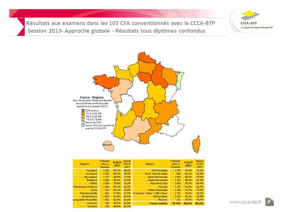 www.ccca-btp.fr9 Résultats aux examens dans les 103 CFA conventionnés avec le CCCA-BTP Session 2013- Approche globale - Résultats tous diplômes confondus