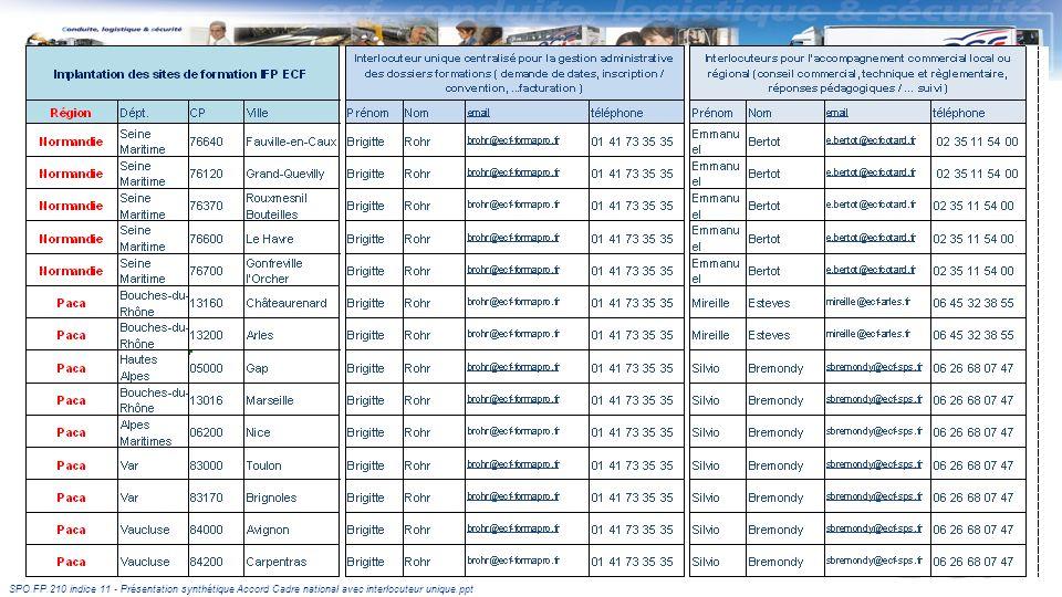 SPO.FP.210 indice 11 - Présentation synthétique Accord Cadre national avec interlocuteur unique.ppt Les implantations des IFP ECF