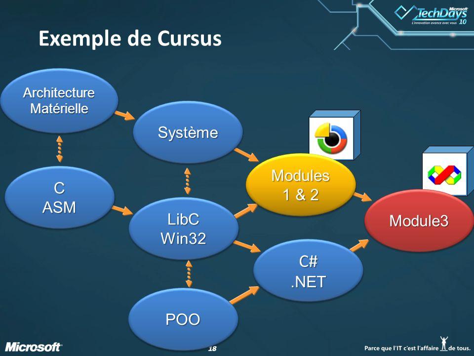 18 Module3Module3 Exemple de Cursus ArchitectureMatérielleArchitectureMatérielle CASMCASM LibCWin32LibCWin32 SystèmeSystème POOPOO C#.NETC#.NET Module